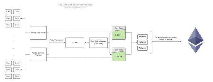 Blank diagram (5)