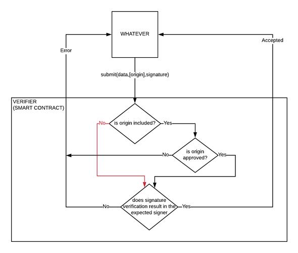 origin_verifier