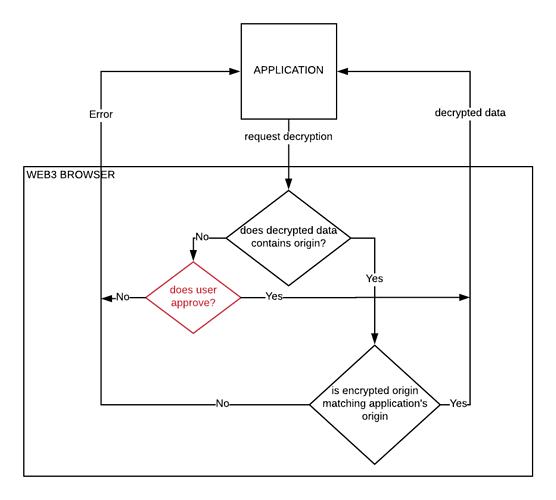 automated_decryption