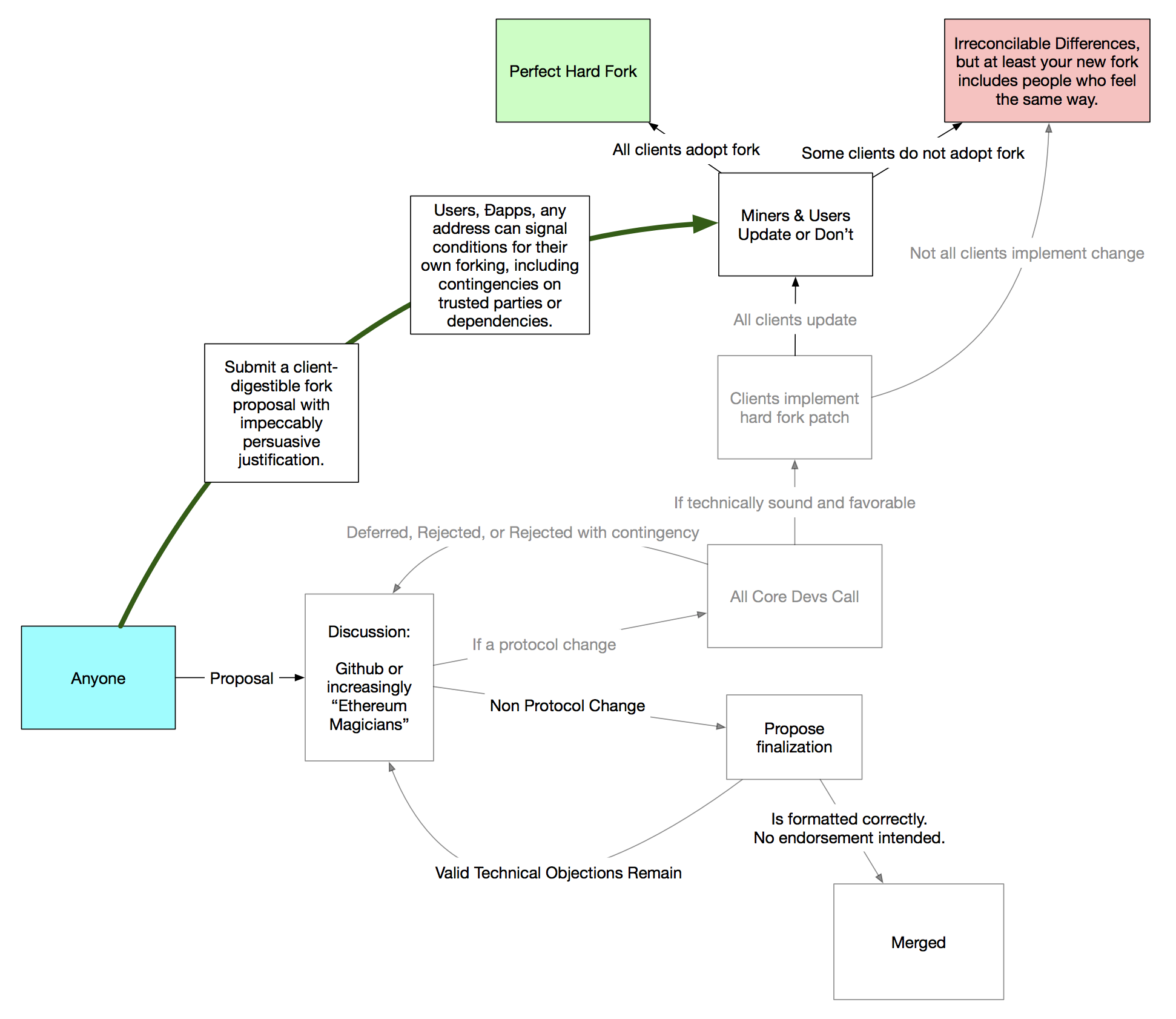 Here Is A Flow Chart Showing Which Parts Of The Current Process Could Be Bypassed