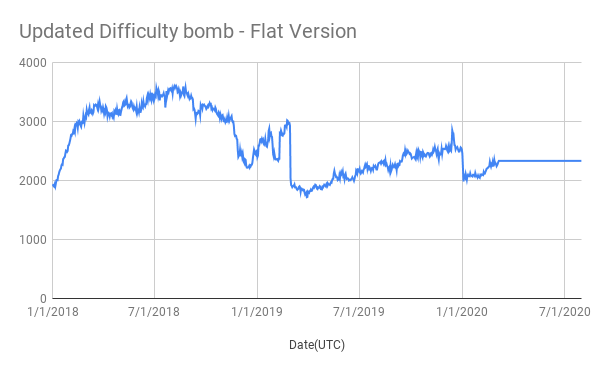Updated Difficulty bomb - Flat Version